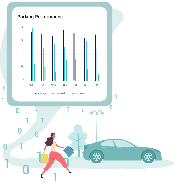 Pull in data from your parking apps